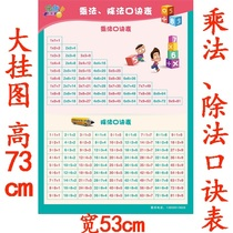 Elementary school students second year mathematics full set 99 multiplication table 99 formula Chinese Pinyin alphabet Wall sticker